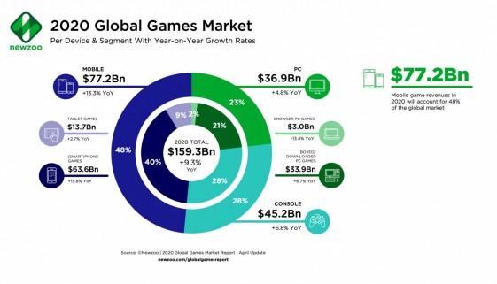 Newzoo_2020_Global_Games_Market_per_Segment