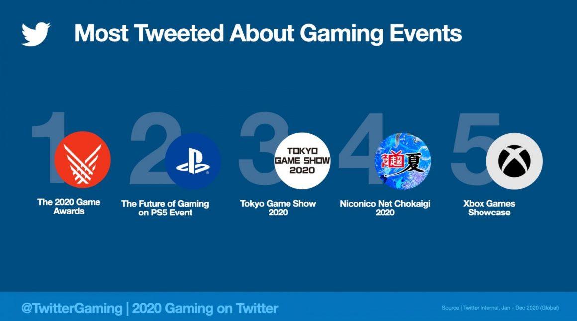 MostTweetedEvents2020.jpeg.img.fullhd.medium